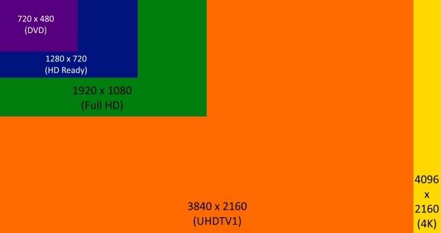 4K یا UHD؟ کدام بهتر است و تفاوت آنها در چیست؟ 4K یا UHD؟ کدام بهتر است و تفاوت آنها در چیست؟ Resolution-Comparison2